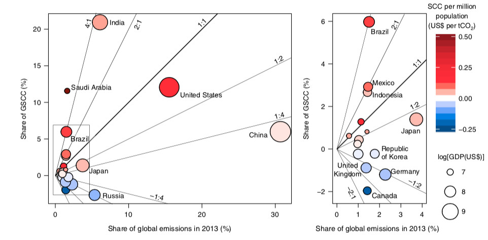 A figure comparing the social cost of carbon within a country to its share of global emissions.