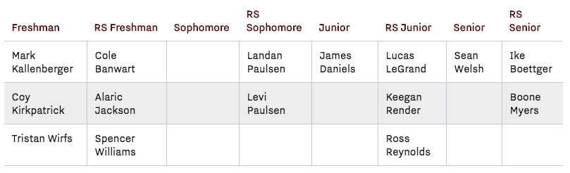 Iowa's Scholarship Offensive Linemen