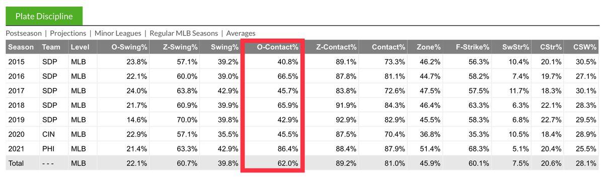 Travis Jankowski's plate discipline statistics from FanGraphs.
