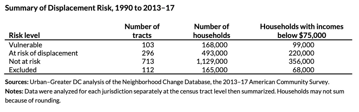 A table showing displacement risk in the D.C. area, by level of displacement risk and number of communities/households implicated.