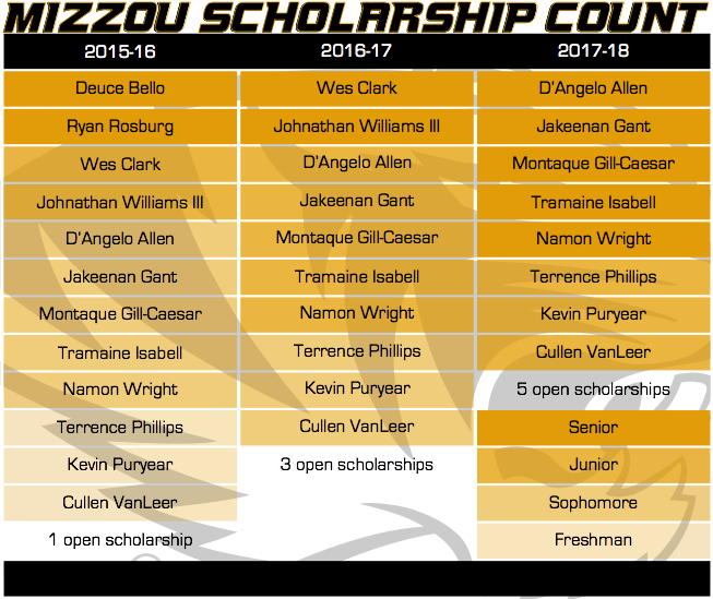Mizzou Scholarship Count 3-24-15
