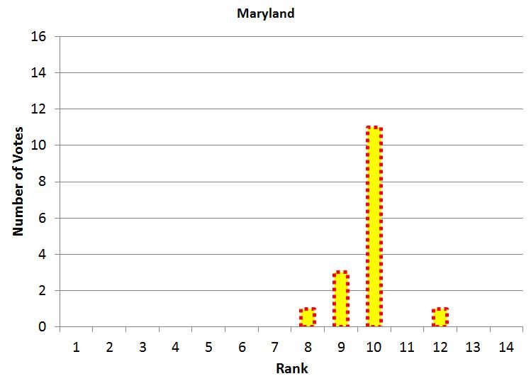 Maryland Power Poll