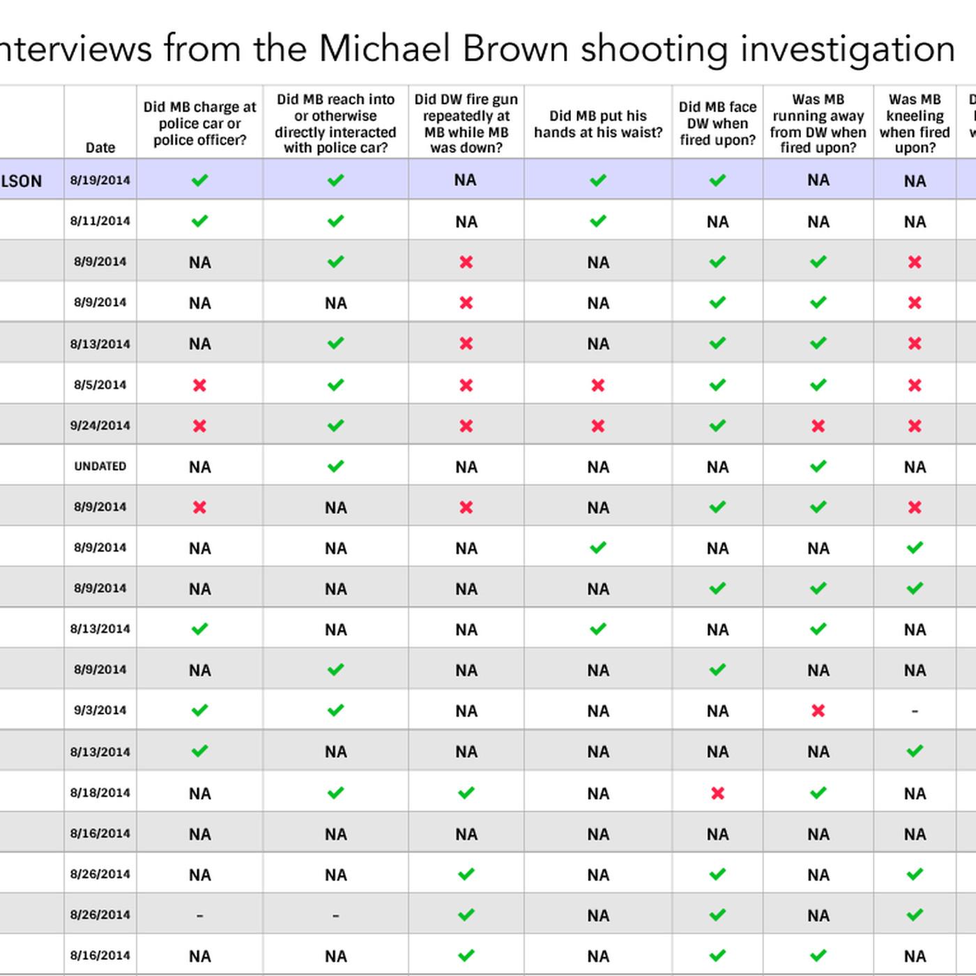 A one chart summary of every ferguson eyewitnesss grand jury a one chart summary of every ferguson eyewitnesss grand jury testimony vox nvjuhfo Gallery