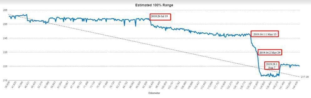 This graph shows the sudden drop in range that plaintiff David Rasmussen says his car displayed after the May 15 software update.