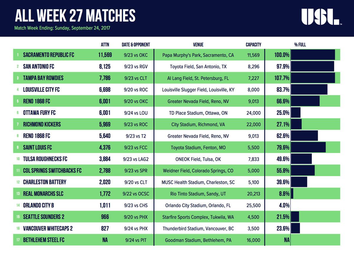 Week 27 USL Matches