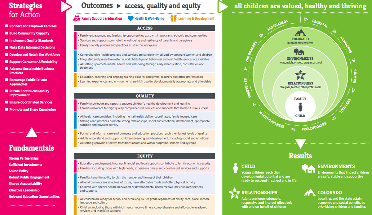 Above is the second page of the 2015 version of the Early Childhood Colorado Framework.