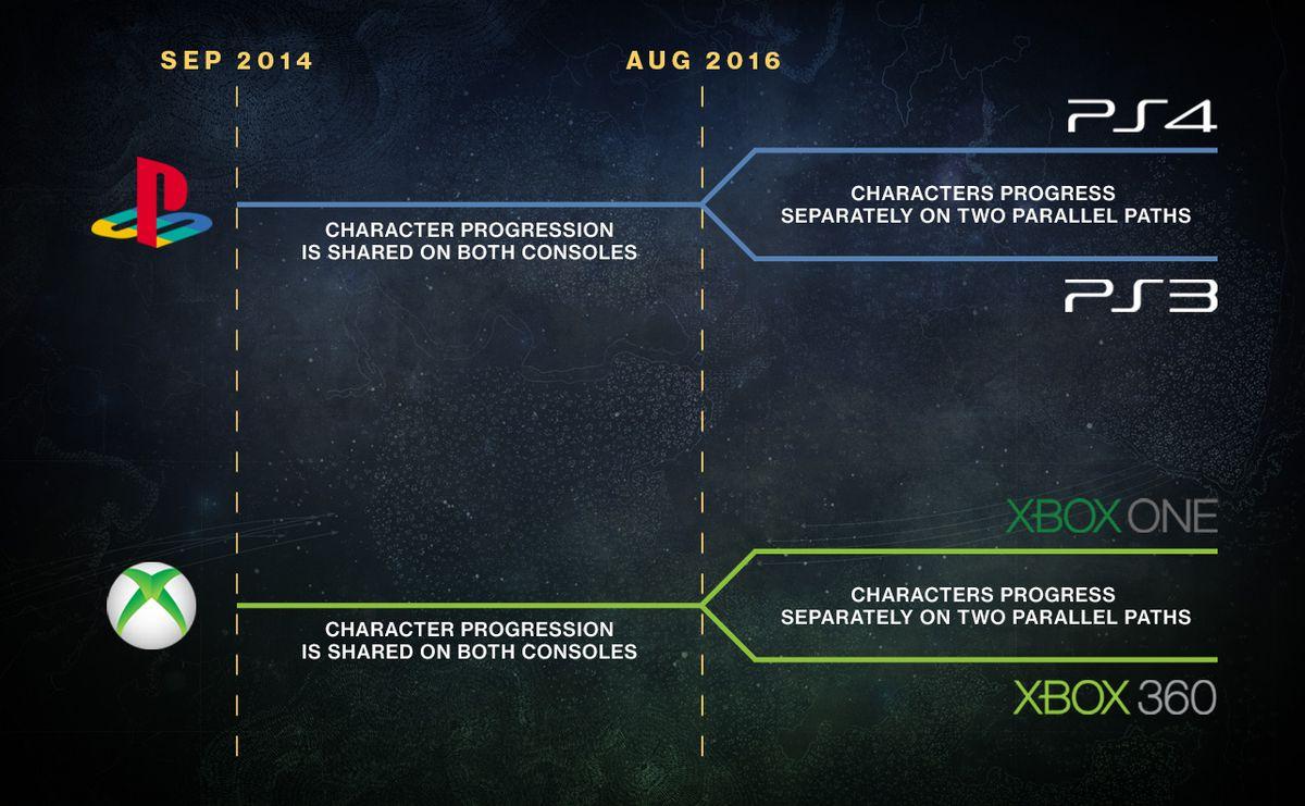 Destiny platforms infographic 1284