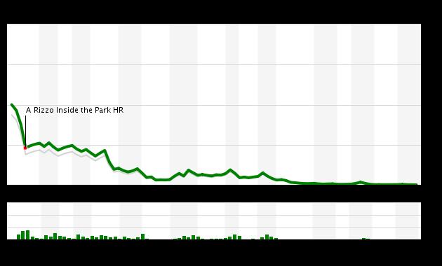 Game 77 Chart 2016