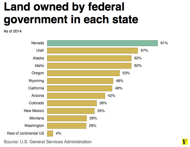 Land owned by federal government