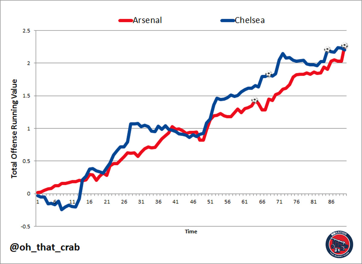 Image Result For Chelsea Vs Arsenal Match Stats
