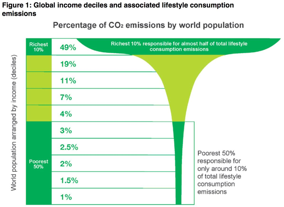 Wealthier people produce more carbon pollution — even the