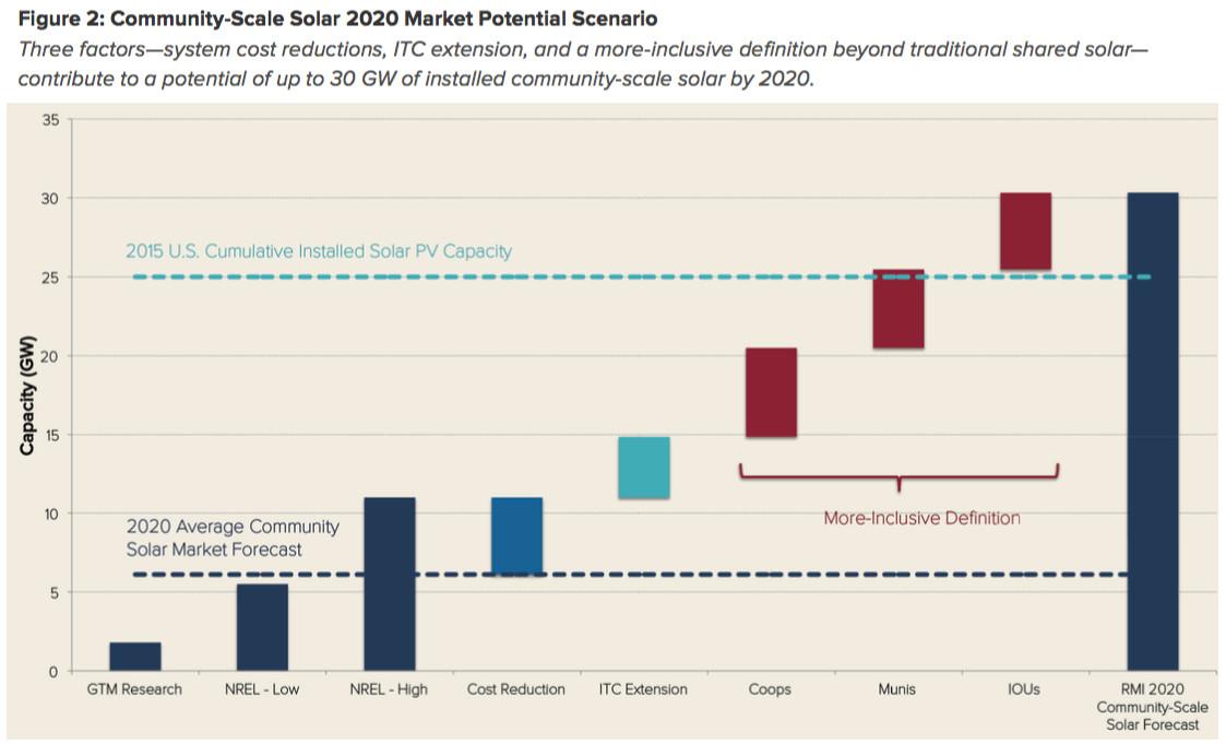 community solar growth