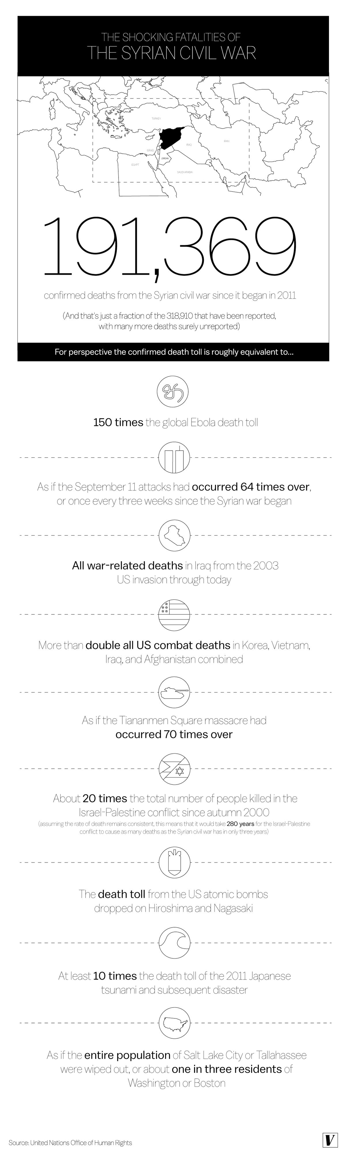 Syria death toll infographic