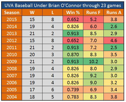 UVA Baseball 23 Games O'Connor