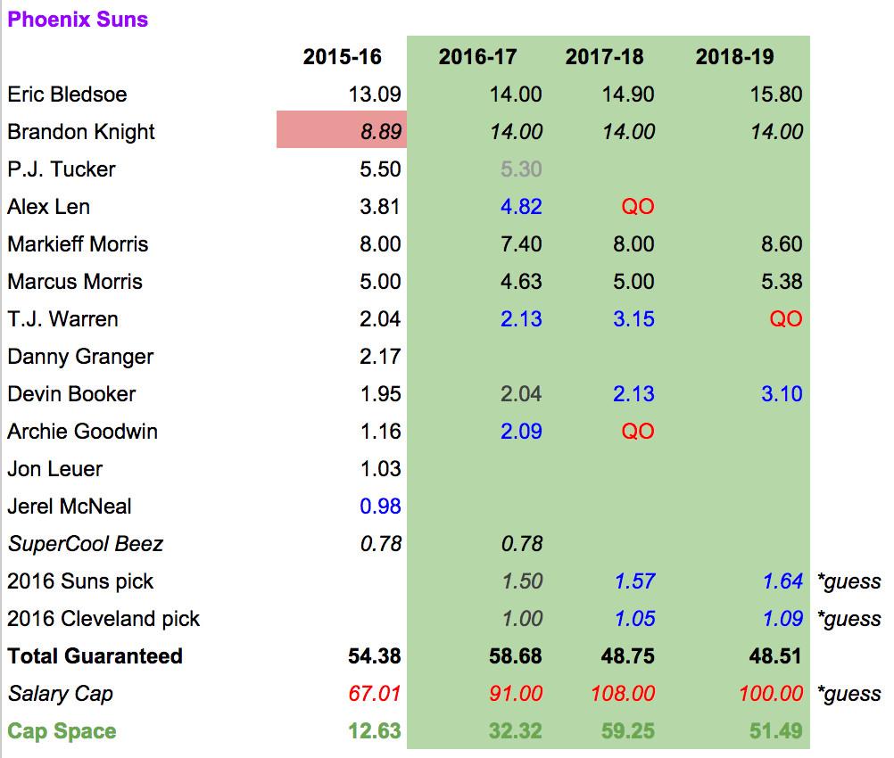 Suns-post-draft-cap