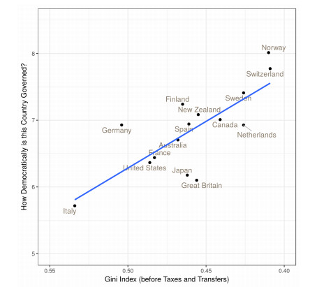 Perceptions of how democratically a country is governed, and income equality before taxes and transfers.