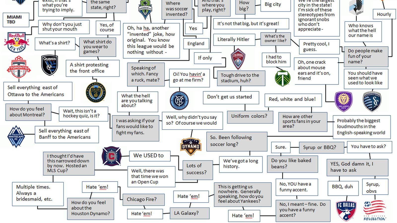 Mls flow chart for fans big d soccer nvjuhfo Choice Image