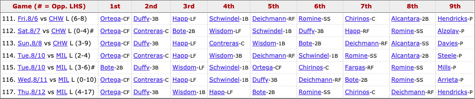 Cubs most recent lineup: Ortega (CF), Duffy (3B), Wisdom (1B), Happ (LF), Bote (2B), Romine (SS), Chirinos (C), Deichmann (RF), Pitcher's spot.