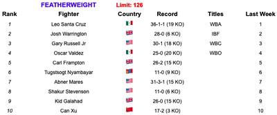 126 6419 - Rankings (June 4, 2019): Is Ruiz now No. 1 at heavyweight?