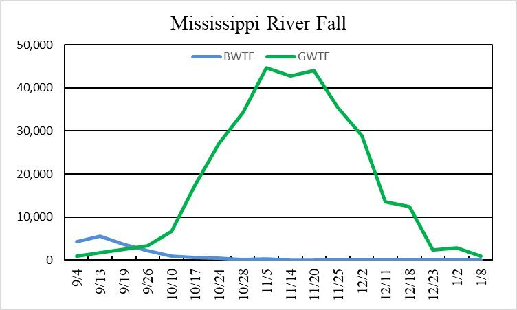 Teal chart on the Mississippi River. Provided by Aaron Yetter of the Illinois Natural History Survey.