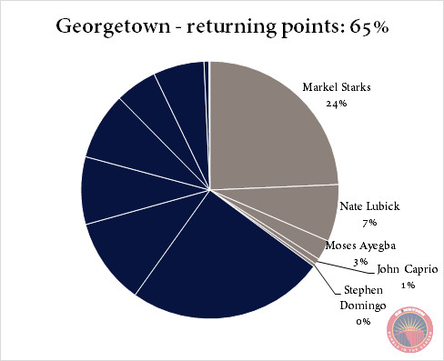Georgetown returning points