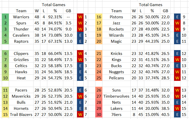 2015 2016 East vs West Standings All Star Break