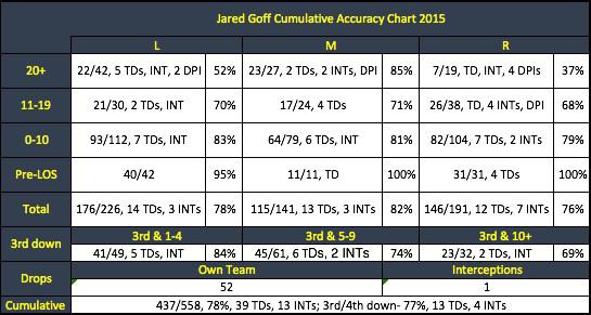 Jared Goff Passing Chart