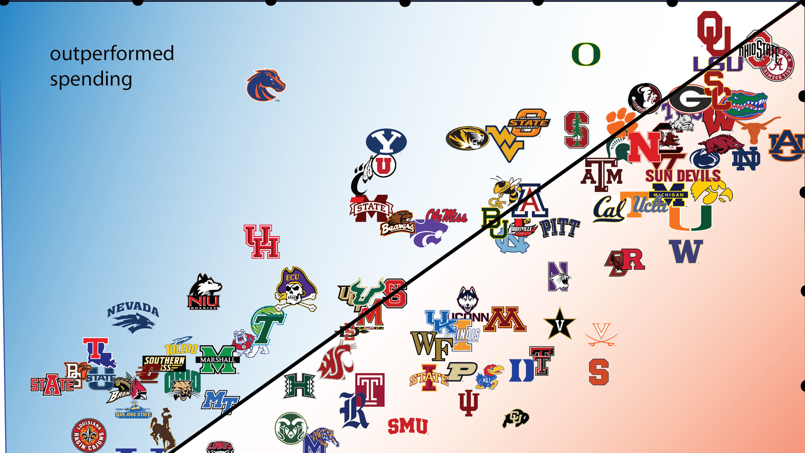 this chart shows which college football teams have the