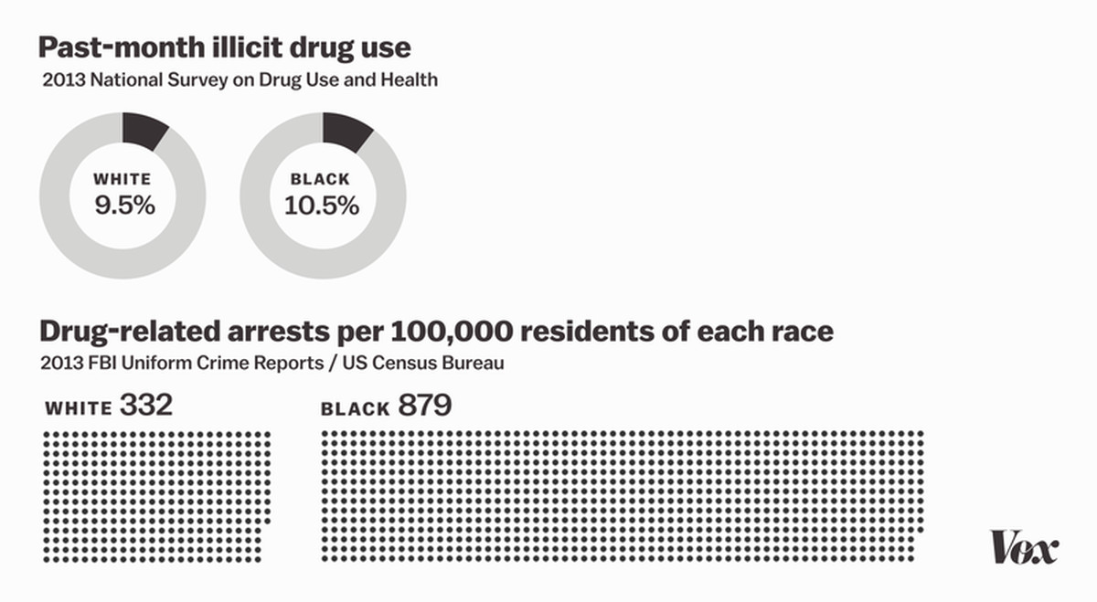 drug use and arrests