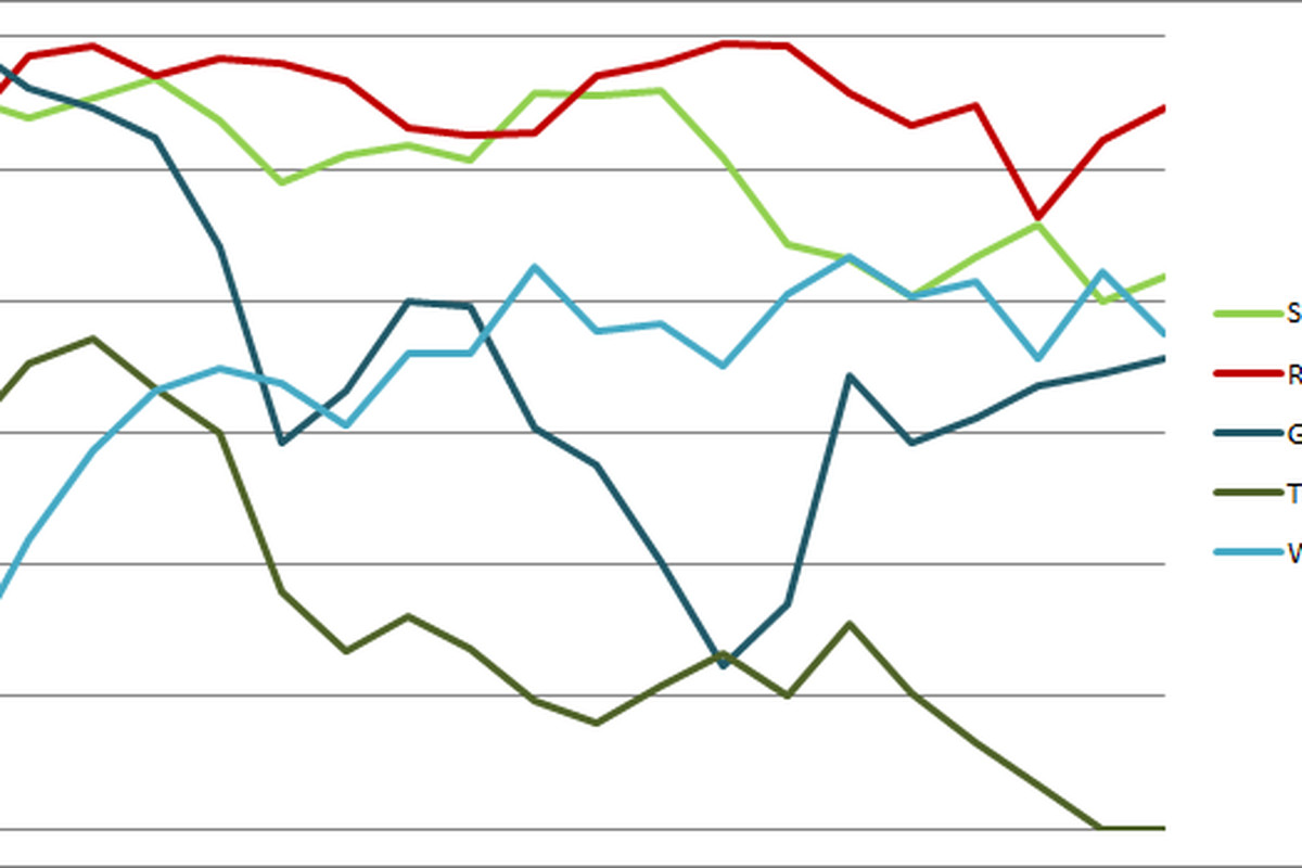 Sounders Centric Power Rankings Graph 19 - To Find The Timbers Click On Graph And Look Down. Look Way Down.