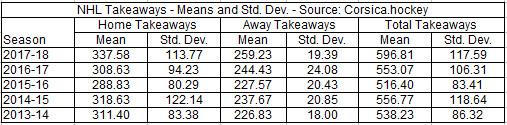 NHL Takeaways 2013-2018