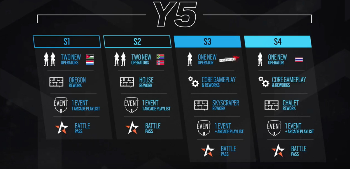 The Year 5 development roadmap that Ubisoft Montreal showed at the Road to Six Invitational on Feb. 16.