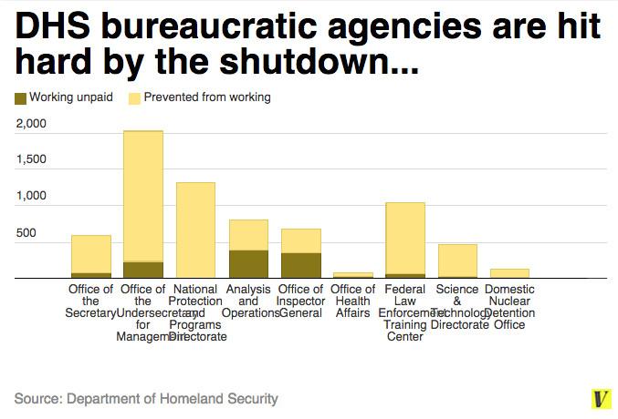 DHS shutdown bureaucracy
