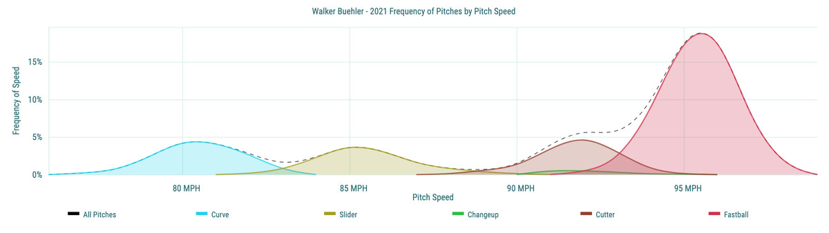 Walker Buehler - 2021 Frequency of Pitches by Pitch Speed
