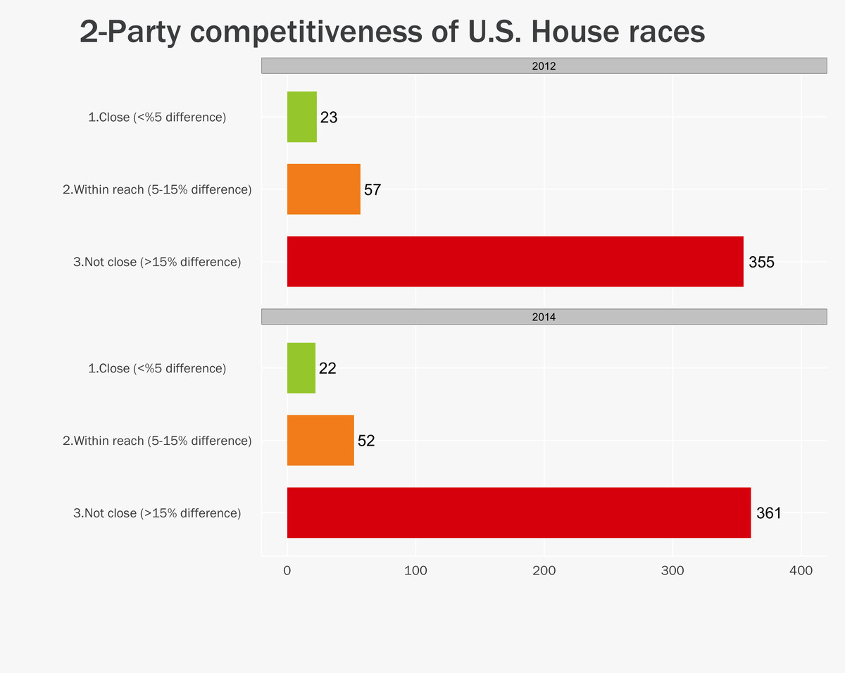 Graphic by Lee Drutman, data source: FairVote