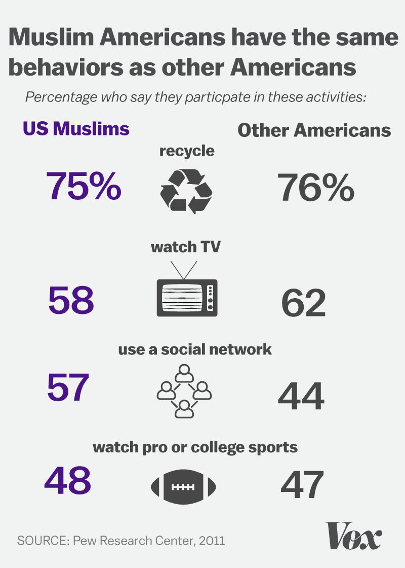 Chart showing that Muslim Americans have many of the same behaviors and hobbies as other Americans