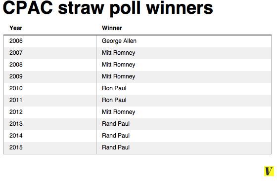 CPAC straw poll winners