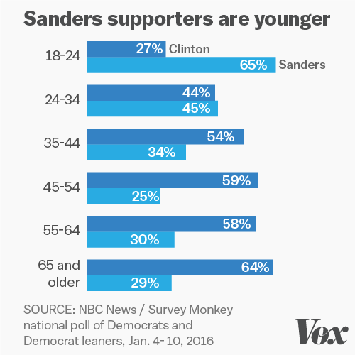 Sanders supporters are younger