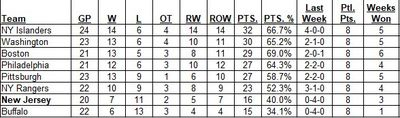 East Division Standings as of the morning of March 7, 2021