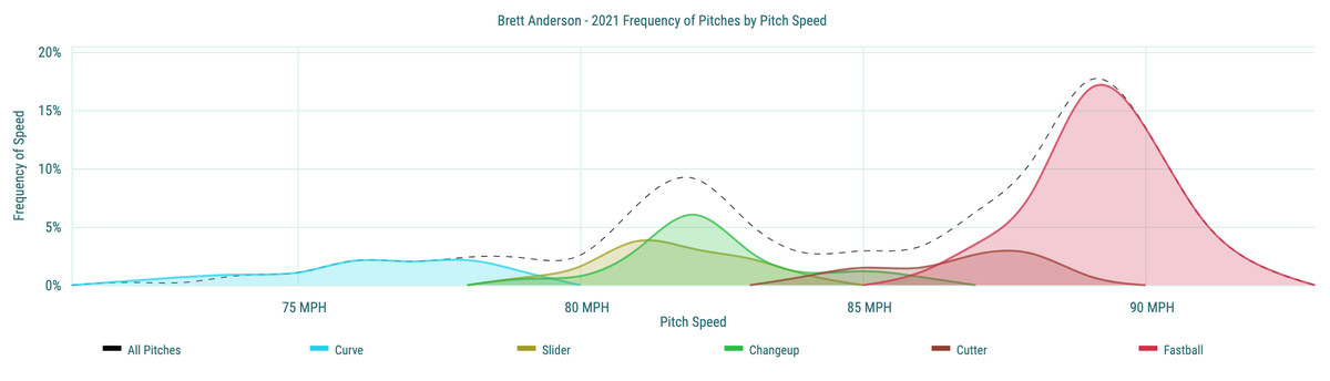 Brett Anderson- 2021 Frequency of Pitches by Pitch Speed