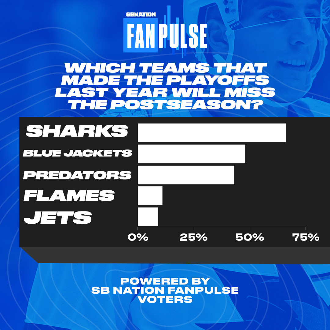 A graphic showing the results of the latest NHL FanPulse poll, showing the Sharks, Blue Jackets, Predators, Flames and Jets in that order.