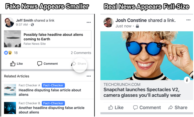 Facebook is shrinking fake news posts in the News Feed - The