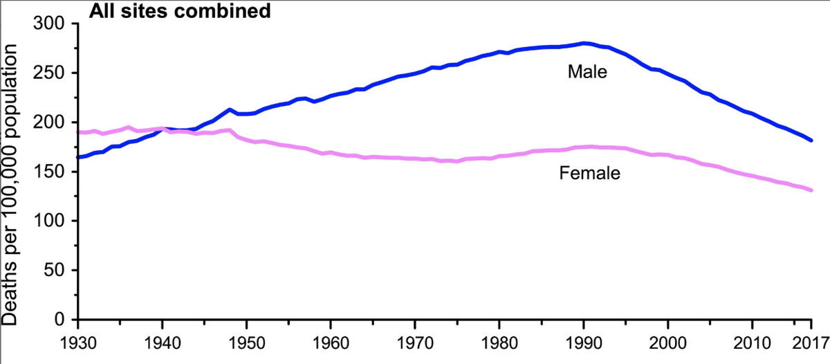 Cancer death rates for men and women rose and then started to decline around 1990.