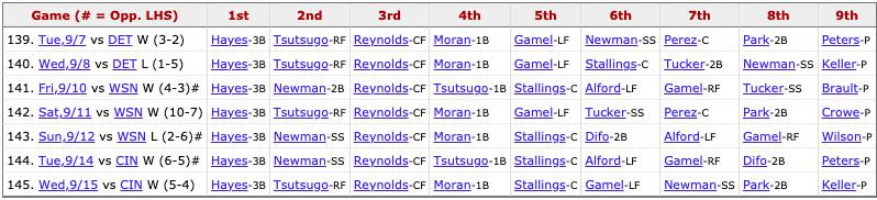 Pirates most recent lineup: Hayes (3B), Tsutsugo (RF), Reynolds (CF), Moran (1B), Stallings (C), Gamel (LF), Newman (SS), Park (2B), Pitcher's spot.