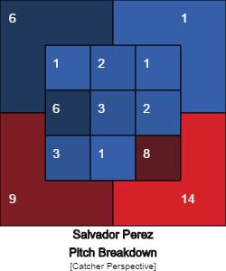 salvador-perez-kansas-city-royals-3-2-zone