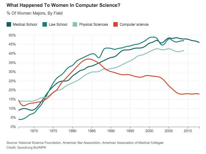 Chart of women in computer science, law school, medical school