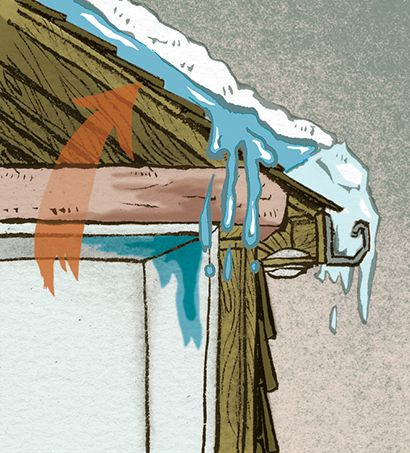 An ice dam forming on a roof when ice accumulates along the eaves.