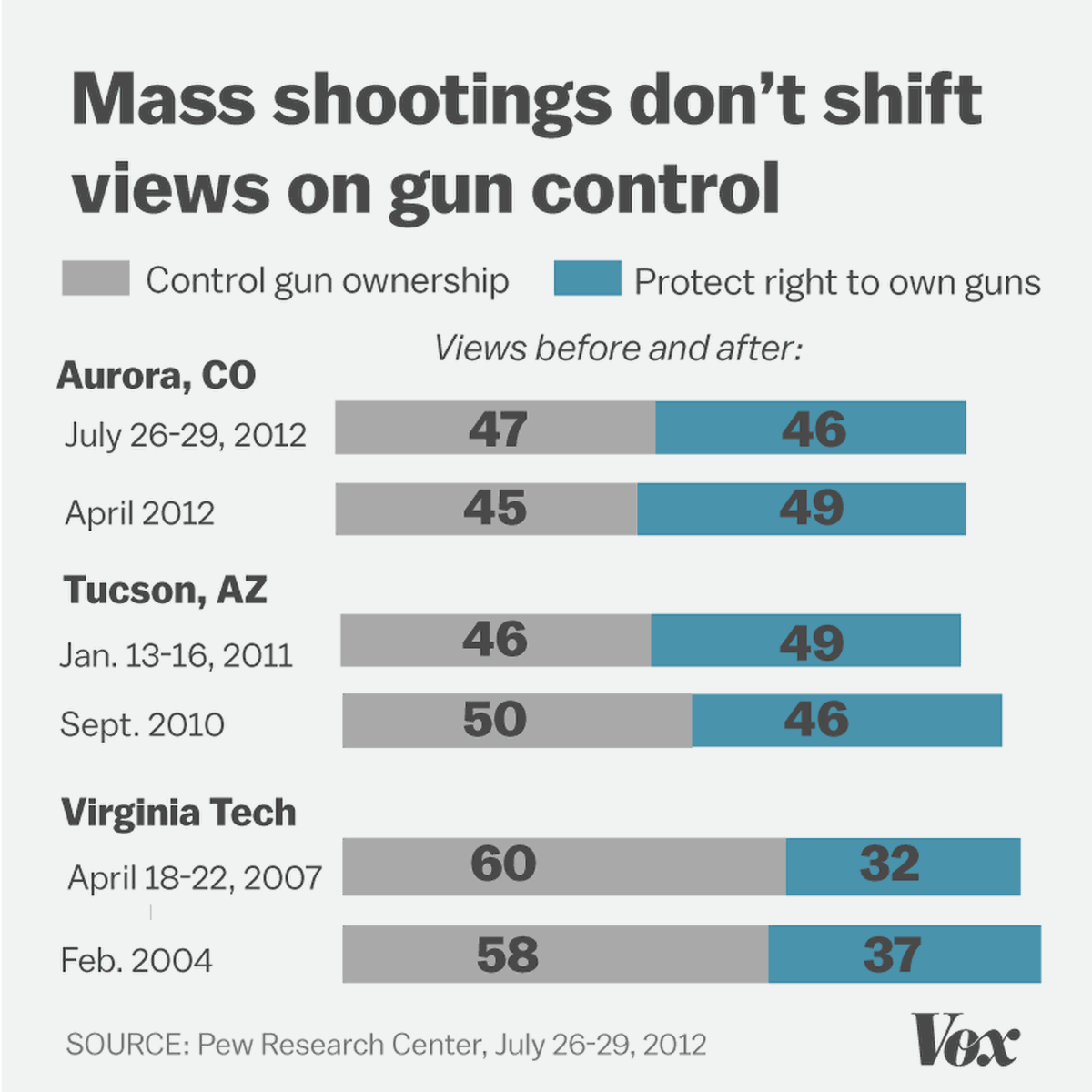 This Graphic Shows Why It Is So Impossible To Get Gun