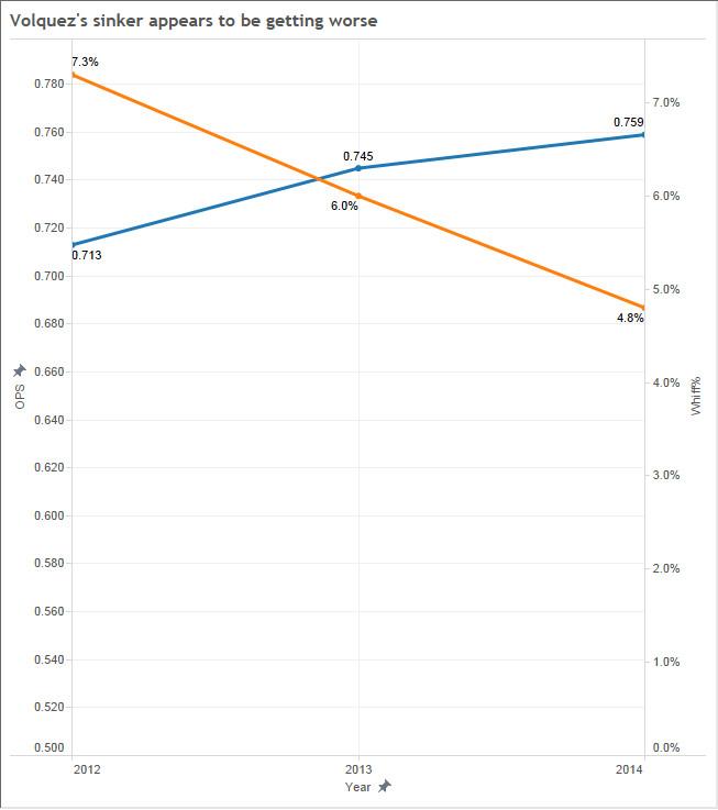 volquez sinker results