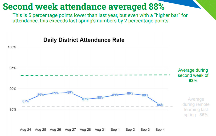 Chart showing attendance during virtual learning in Denver Public Schools from Aug. 24 to Sept. 4.